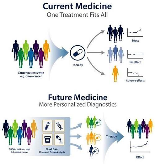 current medicine